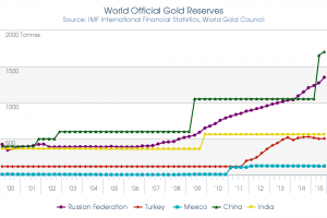2015_3Q_Gold_Reserves__Tonnes